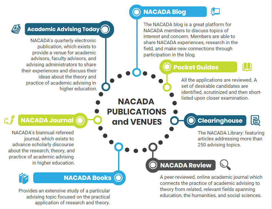 Chart of NACADA Publications and Venues