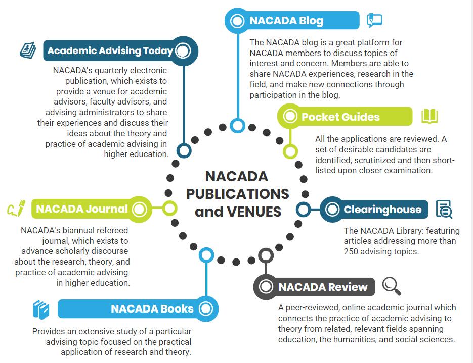 NACADA > Resources > Writing for NACADA